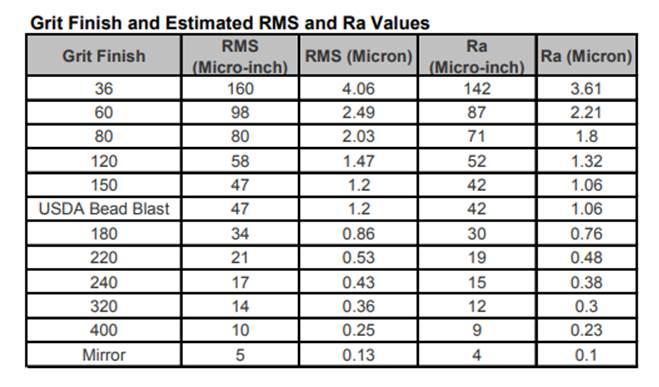 abrasive grit size vs surface finish.jpg