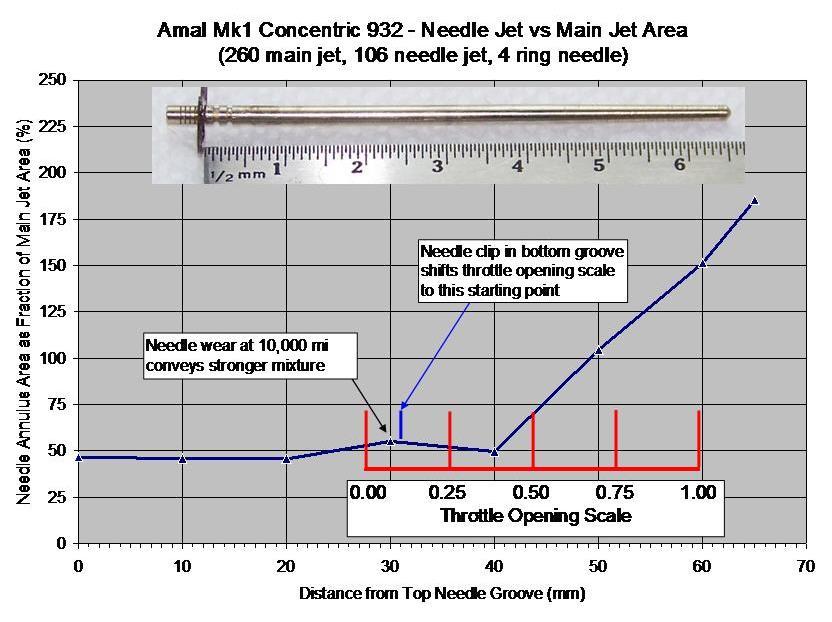 Amal 932 Needle annulus vs main area-1.jpg
