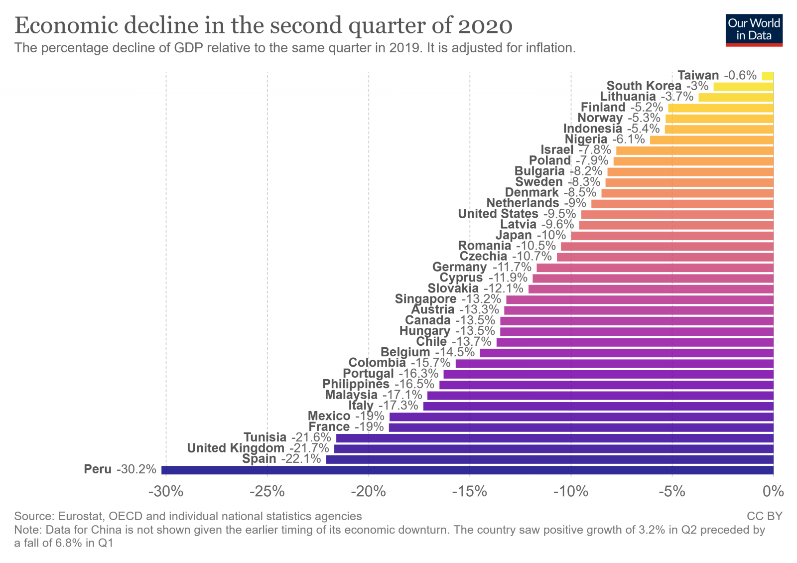 economic-decline-in-the-second-quarter-of-2020.png