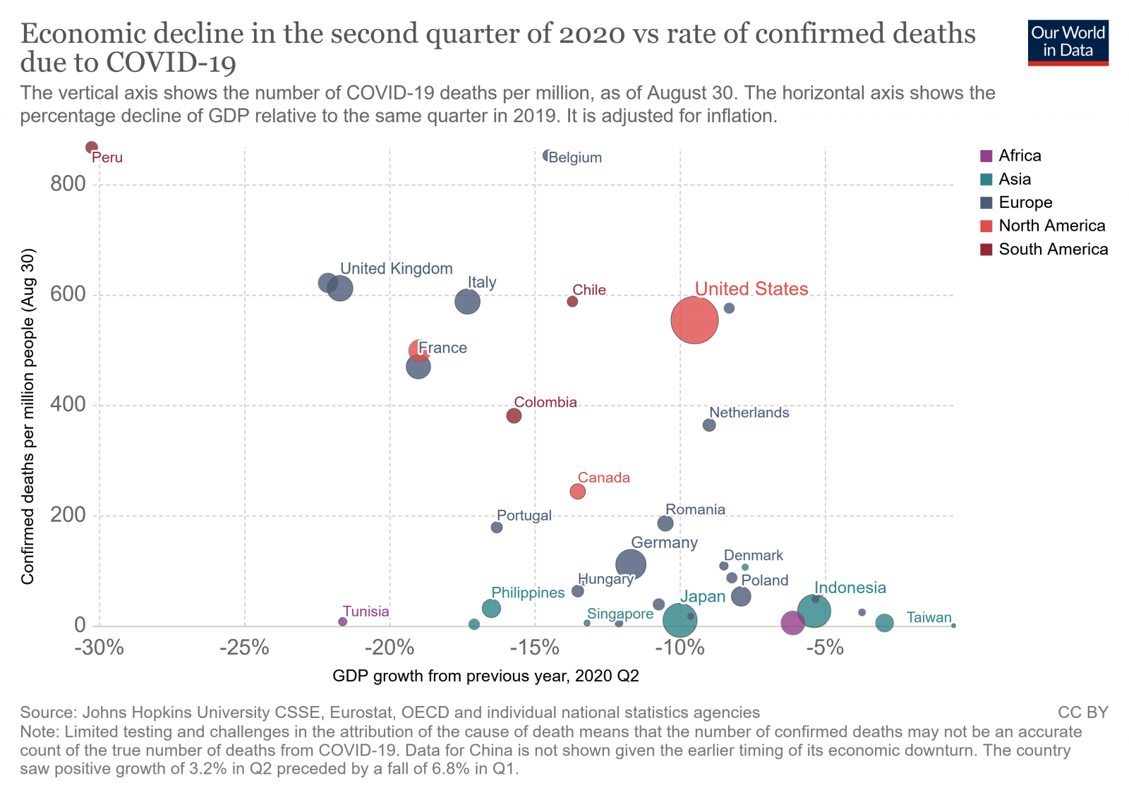 q2-gdp-growth-vs-confirmed-deaths-due-to-covid-19-per-million-people.png
